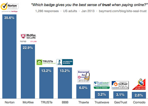 Statistics showing most popular security badges for ecommerce site.