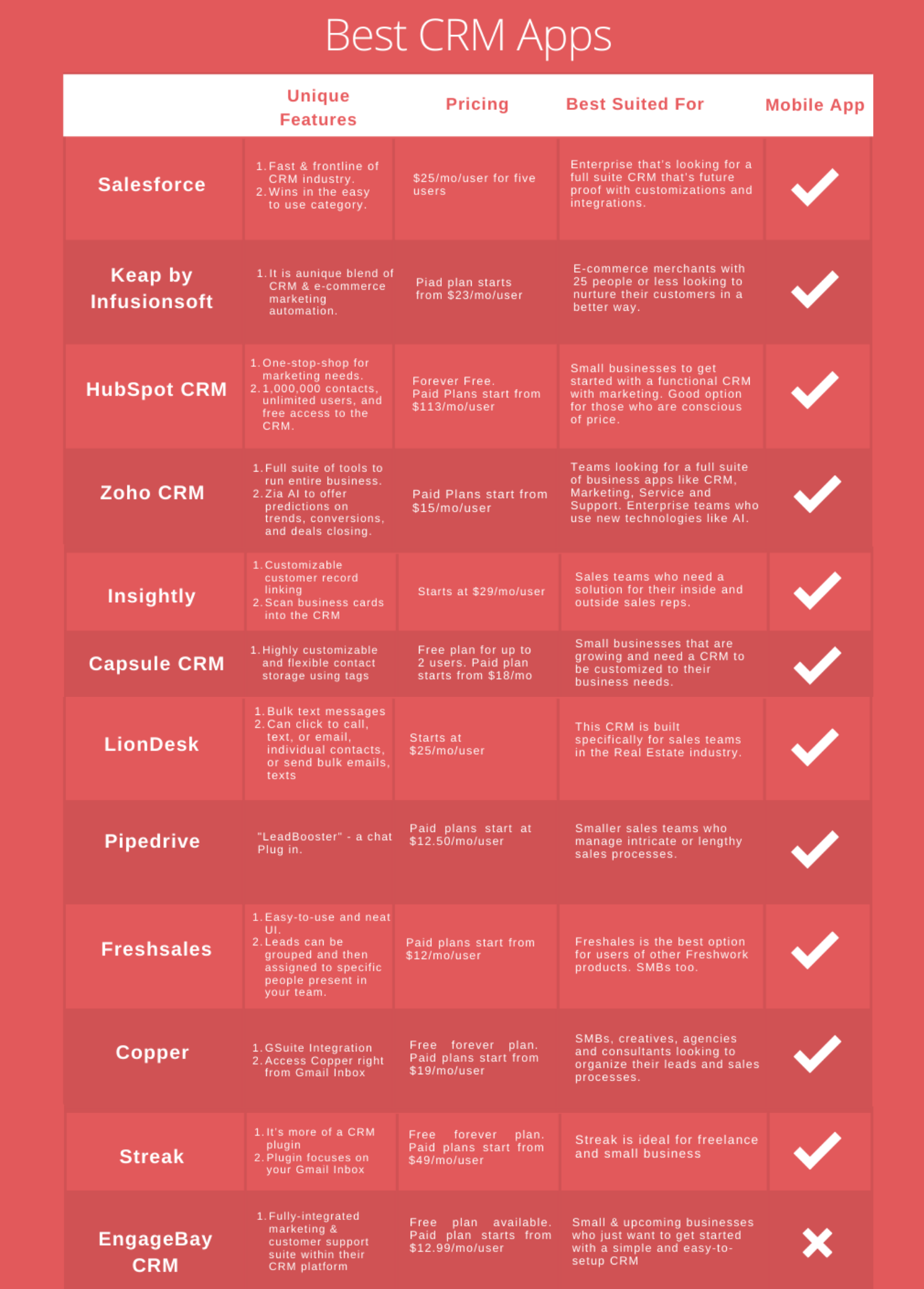 Table: Best CRM Software