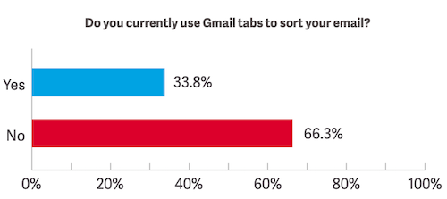Gmail-primary-inbox-promotion-tab