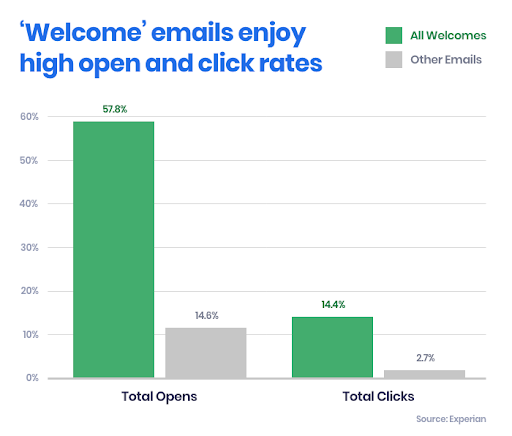 Email Automation - welcome emails