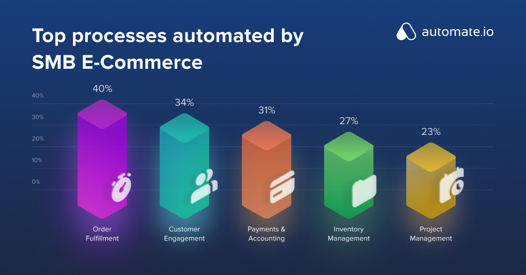 Top processes automated by SMB E-Commerce