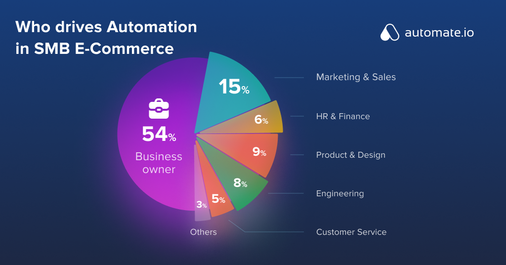 Who drives Automation in SMB E-Commerce