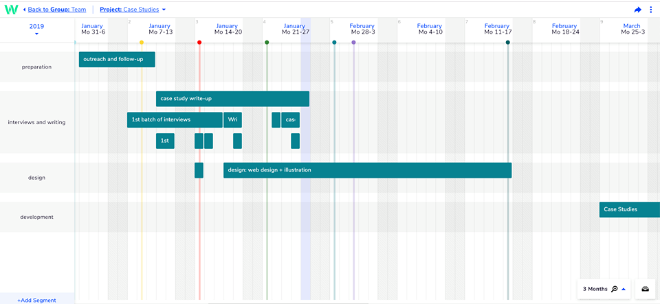 Toggl Plan timeline view